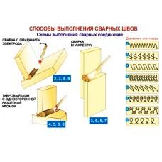 Как варить электродом: основные правила сварки металлических конструкций для новичков